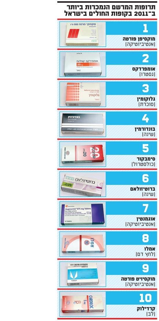 תרופות מרשם הנמכרות ביותר ב 2011 בקופות החולים בישראל / צלם: תמר מצפי